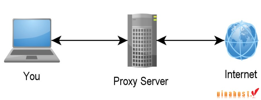 vinahost-what-is-a-server-proxy-thailand-how-it-works-1